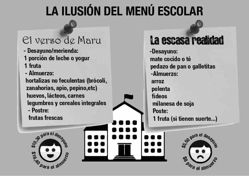 BUENOS AIRES: La situación de los comedores escolares – Novedades